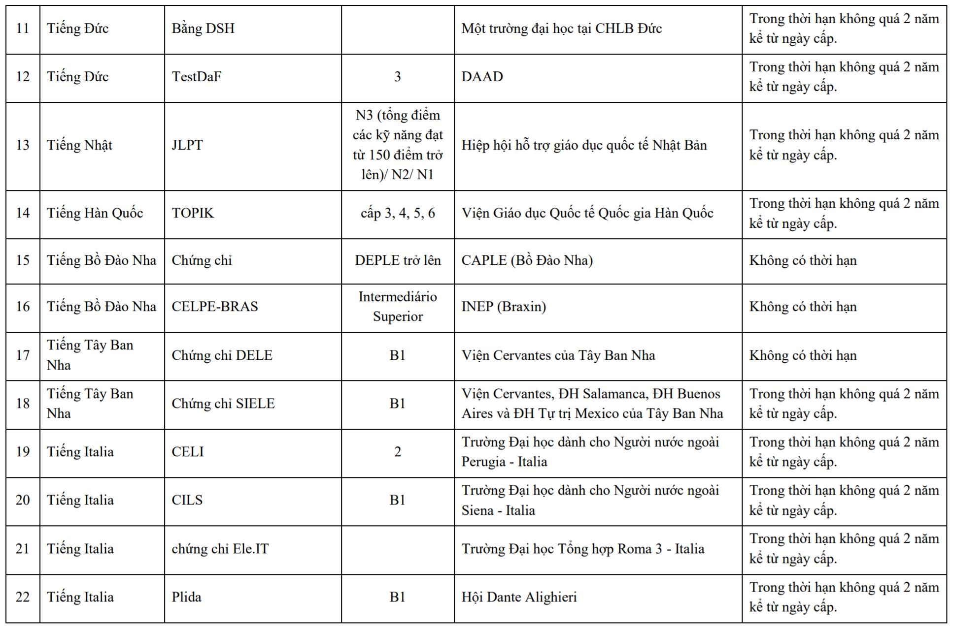 quy đổi điểm chứng chỉ ngoại ngữ hanu